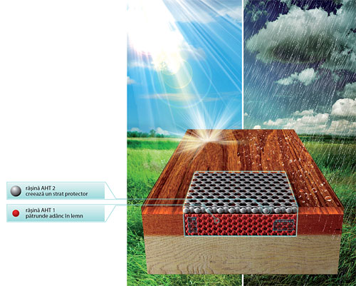 Tehnologia inovatoare Advanced Hybrid Technology